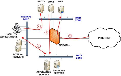 best firewall security zone parting for network security