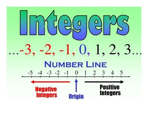 applications of integers math central