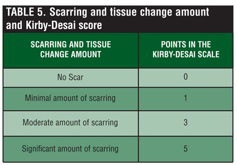 kirby desai tattoo removal scale the kirby desai scale a proposed scale to assess