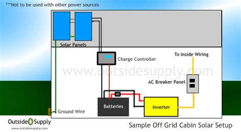 how to setup solar power at home cabin solar guide