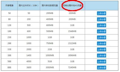 unicom china mobile the great debate china unicom vs china mobile study in