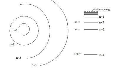 hydrogen orbital diagram bohr s hydrogen atom chemistry libretexts