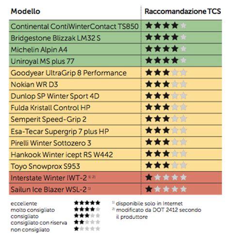 tcs test si鑒e auto pneumatici invernali i risultati dei test tcs