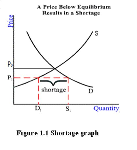 shortage diagram si ting s microeconomics
