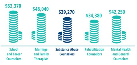 Detox Salary by Substance Abuse Counseling Overview Facts About