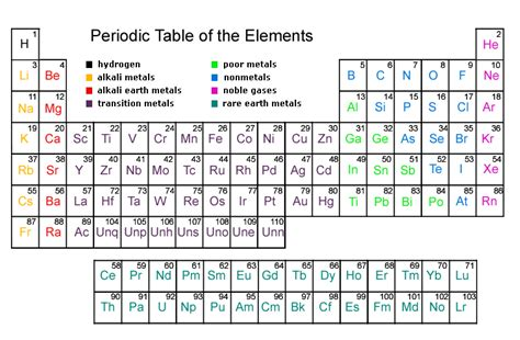 printable periodic table quiz periodictable mrstaylor p5 halogen