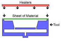 vaccum forming process vacuum forming process schematic view explanation