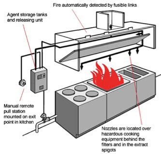 commercial kitchen hood amp vent installation kitchen fire suppression system new jersey