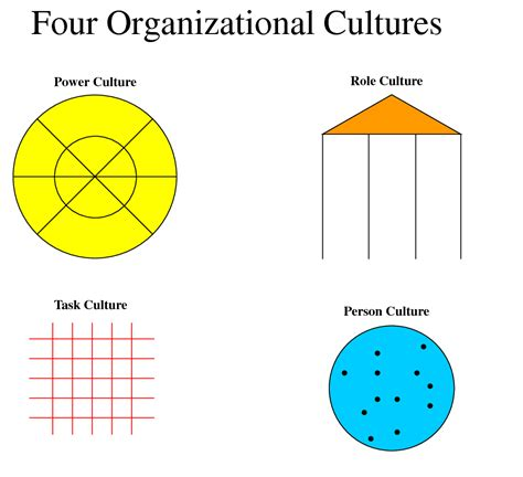 organisational culture diagram the influence of organisational structure on