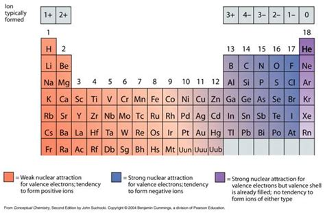 Periodic Table Of Ions by Periodic Table Charges By The Elements Of Periodic Table Chemistry Clutch Prep