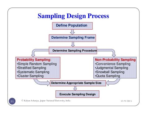 meaning of layout of research report research methodology and research design