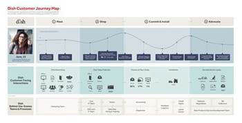 customer journey map for telecom template uxpressia
