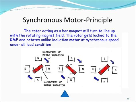 how a synchronous motor works induction synchronous motor