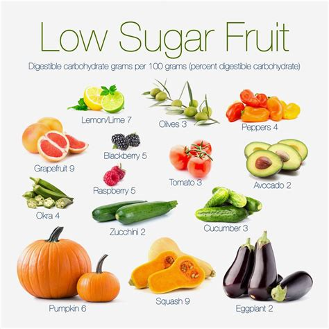 fruit that is not what fruits can you eat on a low carb diet diet doctor