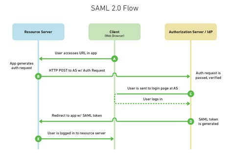 single sign on flow diagram choosing an sso strategy saml vs oauth2 mutually human
