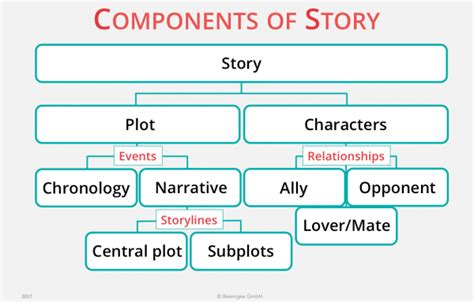 haircut short story plot difference between storyline and theme story vs narrative