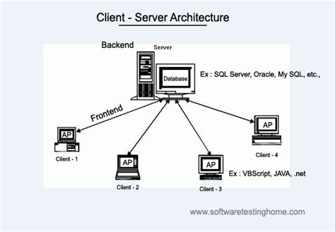 server architecture diagram introduction of sql for software testers