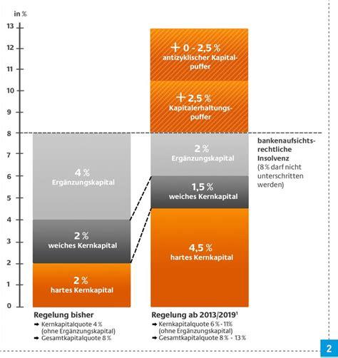 eigenkapitalquote banken eigenkapital sorgt f 252 r sicherheit sbz