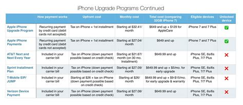 apple upgrade program which iphone upgrade program is the best 9to5mac