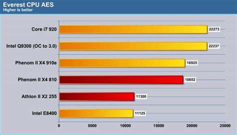 Processor Amd Athlon Ii X2 255 3 1ghz amd 65w and dual processors phenom ii x4 910e