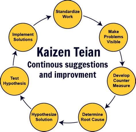 kaizen what is it definition exles and more infowhelm october 2014