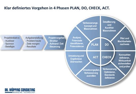 layout design act product management innovation dr w 220 pping consulting gmbh