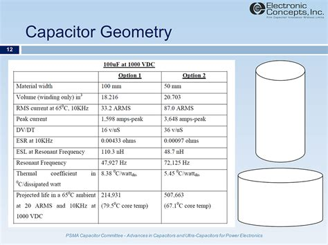 capacitor for applications capacitor function and application 28 images capacitors capacitance calculations formulas