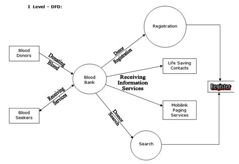er diagram for blood donor database blood bank management system project report free
