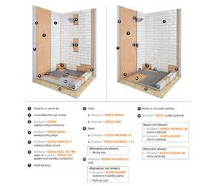 tiling innovation the schluter system karry home solutions
