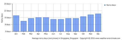 weather during new year singapore climate and average monthly weather in singapore singapore