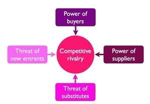 porter five forces diagram porter wiring diagram free