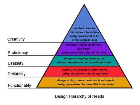 layout hierarchy design designing for a hierarchy of needs smashing magazine