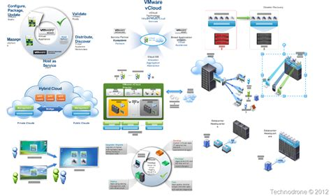 visio 2007 templates the unofficial vmware visio stencils technodrone