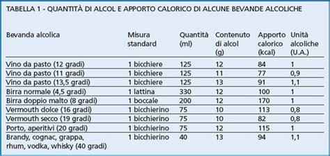 alimenti da evitare nell allattamento 187 tabella calorie alcolici