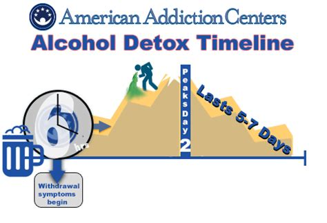 How Do Pulling Detox Symptoms Last by Withdrawal Timeline Recovery Treatment Center