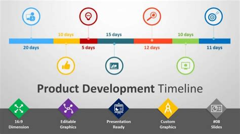 Website Development Presentation Template For Powerpoint product development timeline ppt template