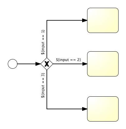 bpmn diagram gateway activiti user guide