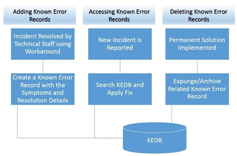 everything you need to know about known error database