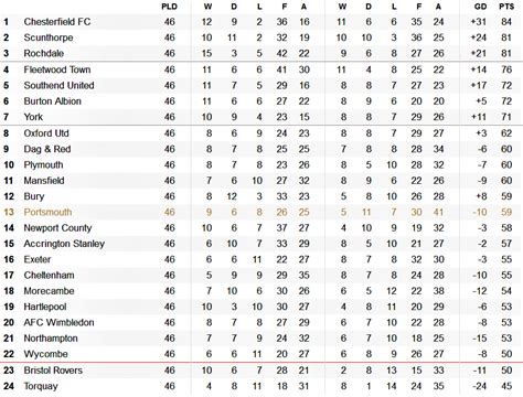 Sky Bet League 1 Table by Portsmouth Fc 2006 2016 Sky Bet League Two 13 14