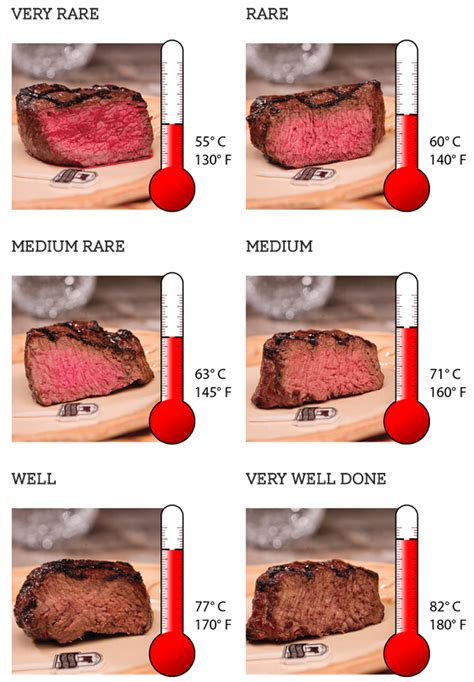beef temperature chart related keywords beef temperature chart long tail keywords keywordsking