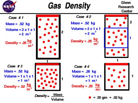 which substance has the highest density at room temperature gas density