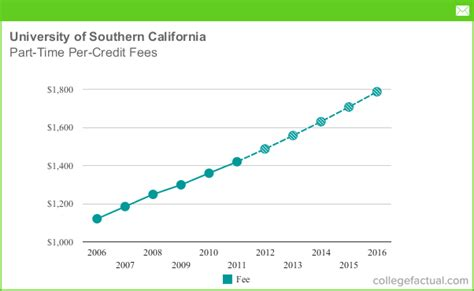 Of Southern California Mba Fees by Part Time Tuition Fees At Of Southern