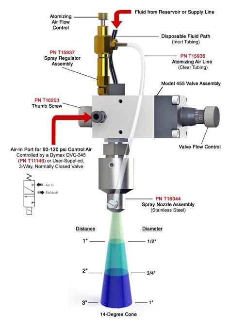 Sprei Velove Model 455 Micro Spray Dispense Valve