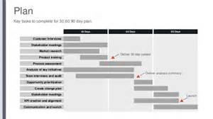 90 days60 days30 days plan customer interviews stakeholder meetings