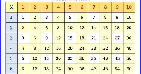 tavola pitagorica tabelline mappe per la scuola tavola pitagorica