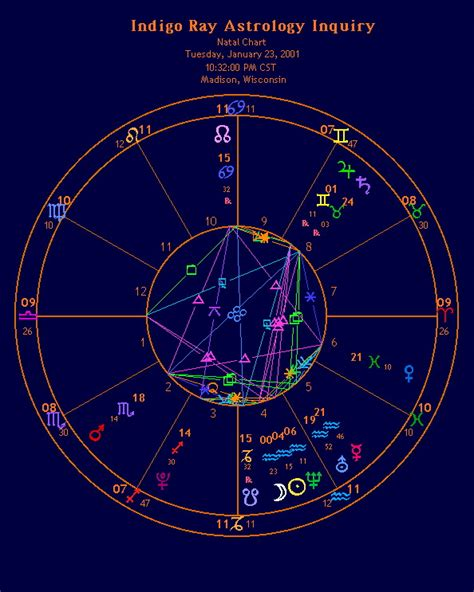 irai the birth chart of indigo ray