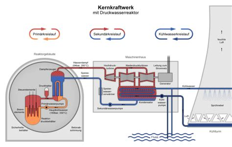 diagram of a nuclear power station datei nuclear power plant pwr diagram de png
