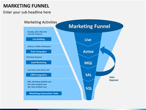 marketing pipeline template marketing funnel images search