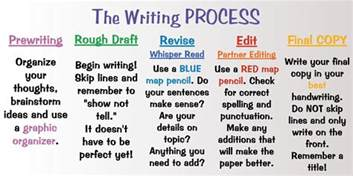 The Writing Process Essay by Language And Literacy 2012 Writing Process