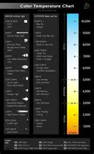 led color temperature chart 25 best ideas about color temperature on